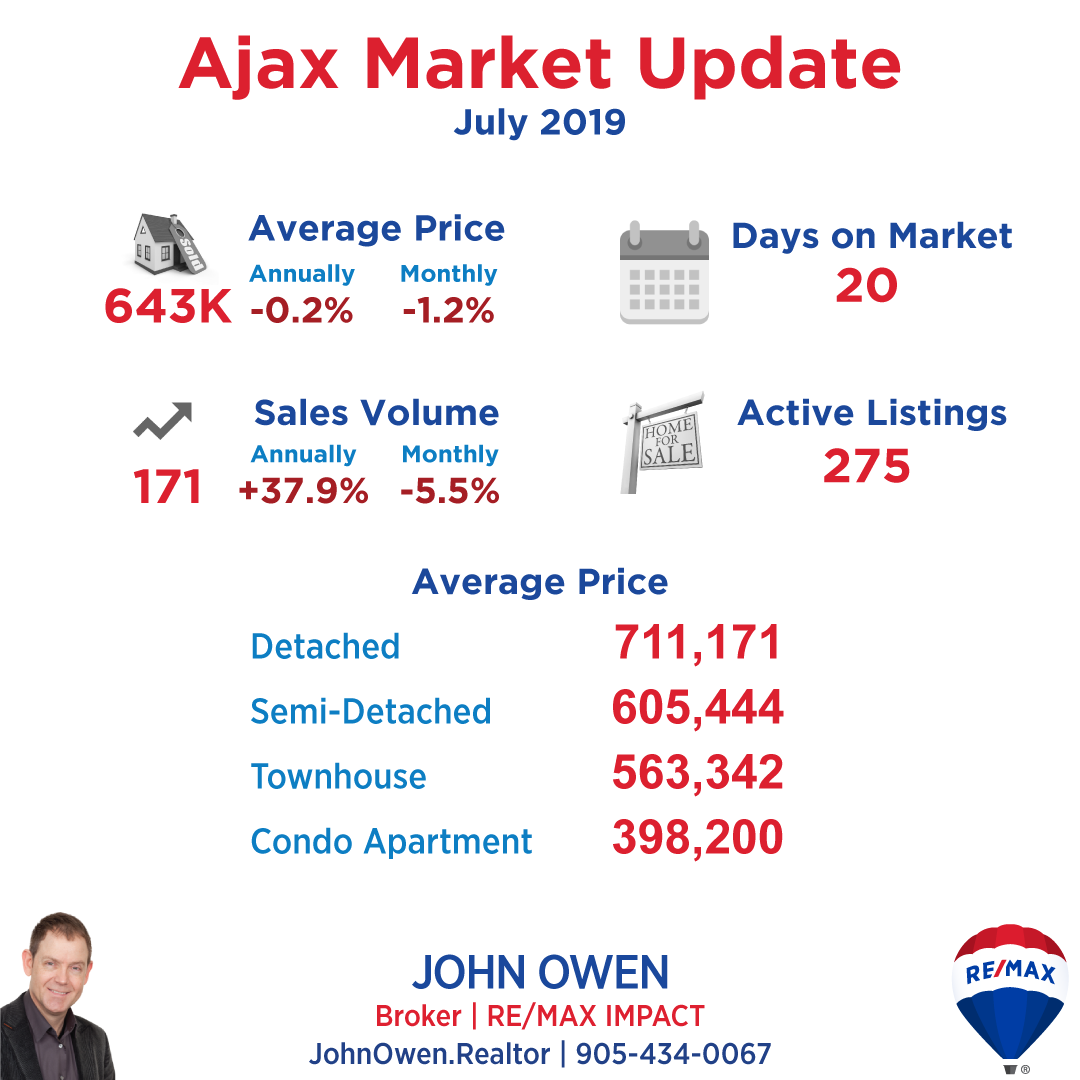 Ajax Real Estate Market Report