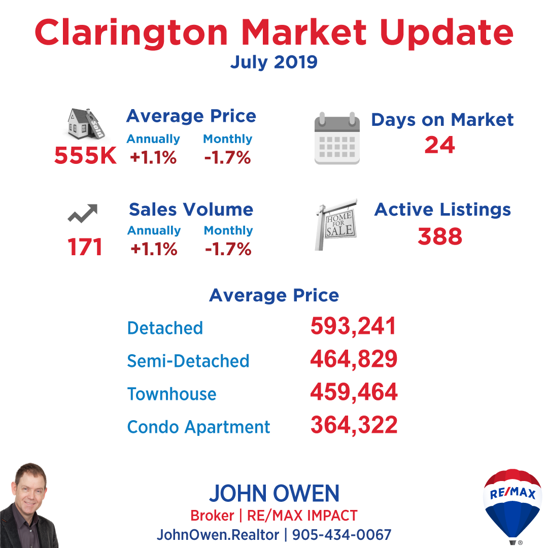 Clarington Real Estate Market Report