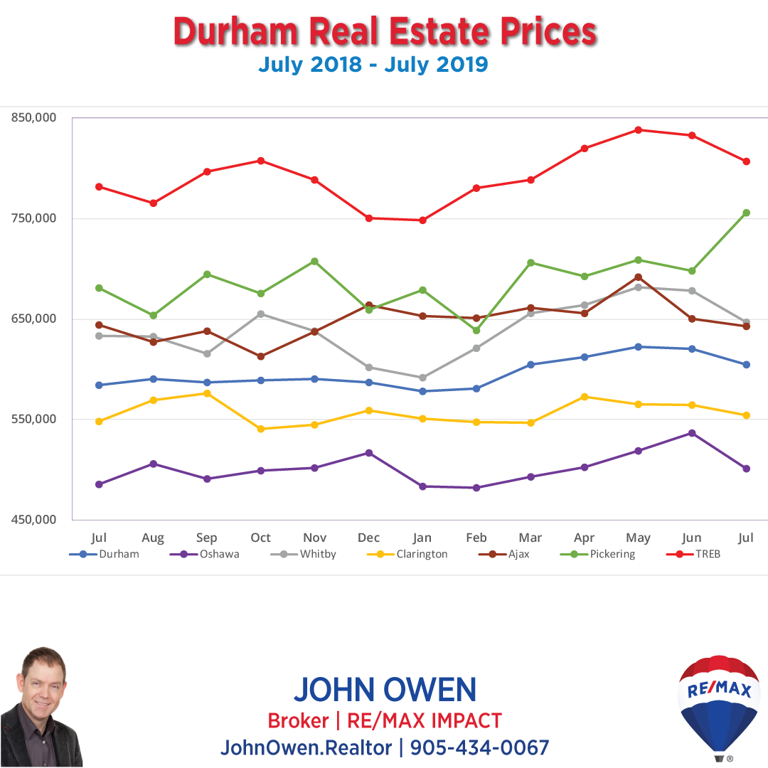 Durham Region Real Estate Prices 2019