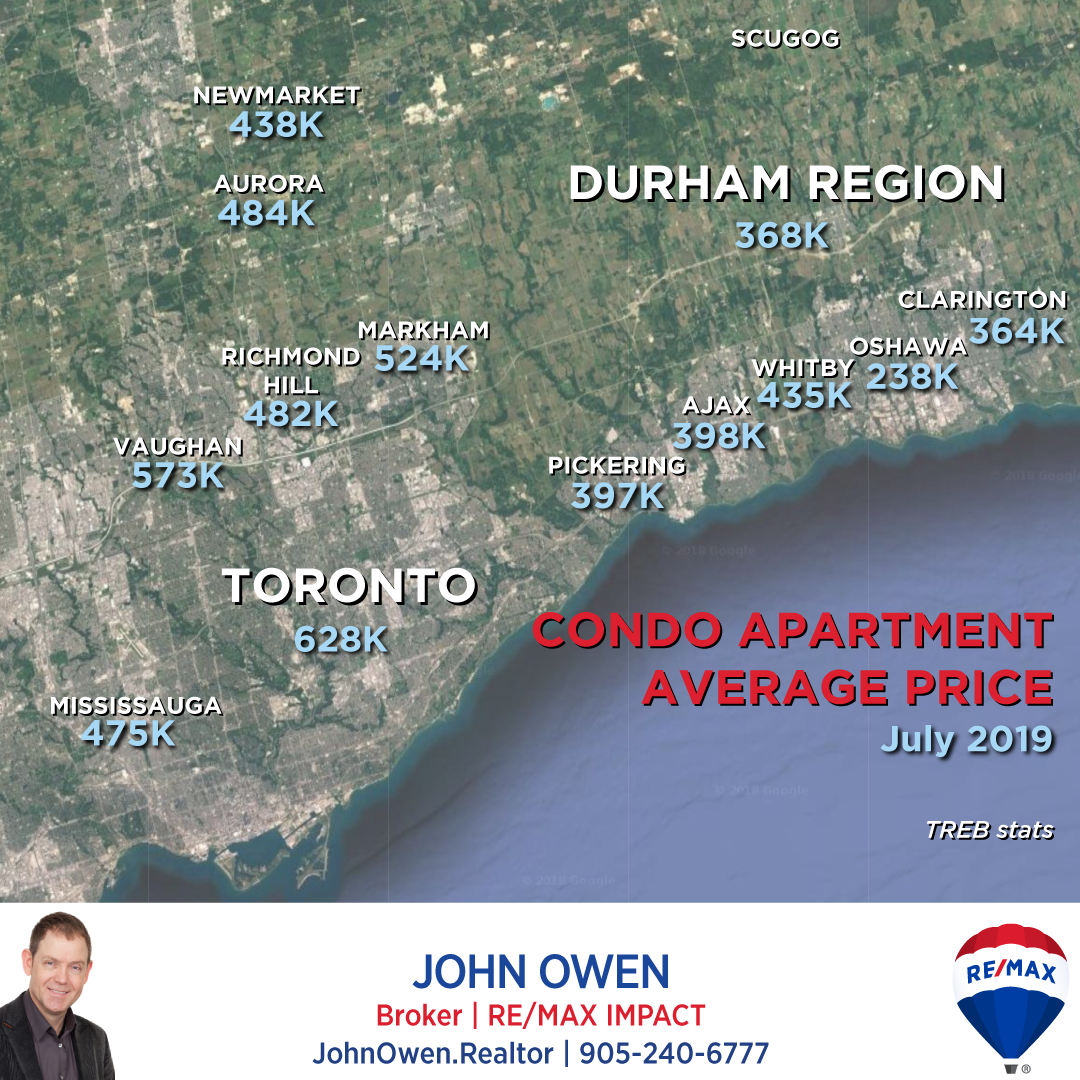 GTA Condo Prices 2019
