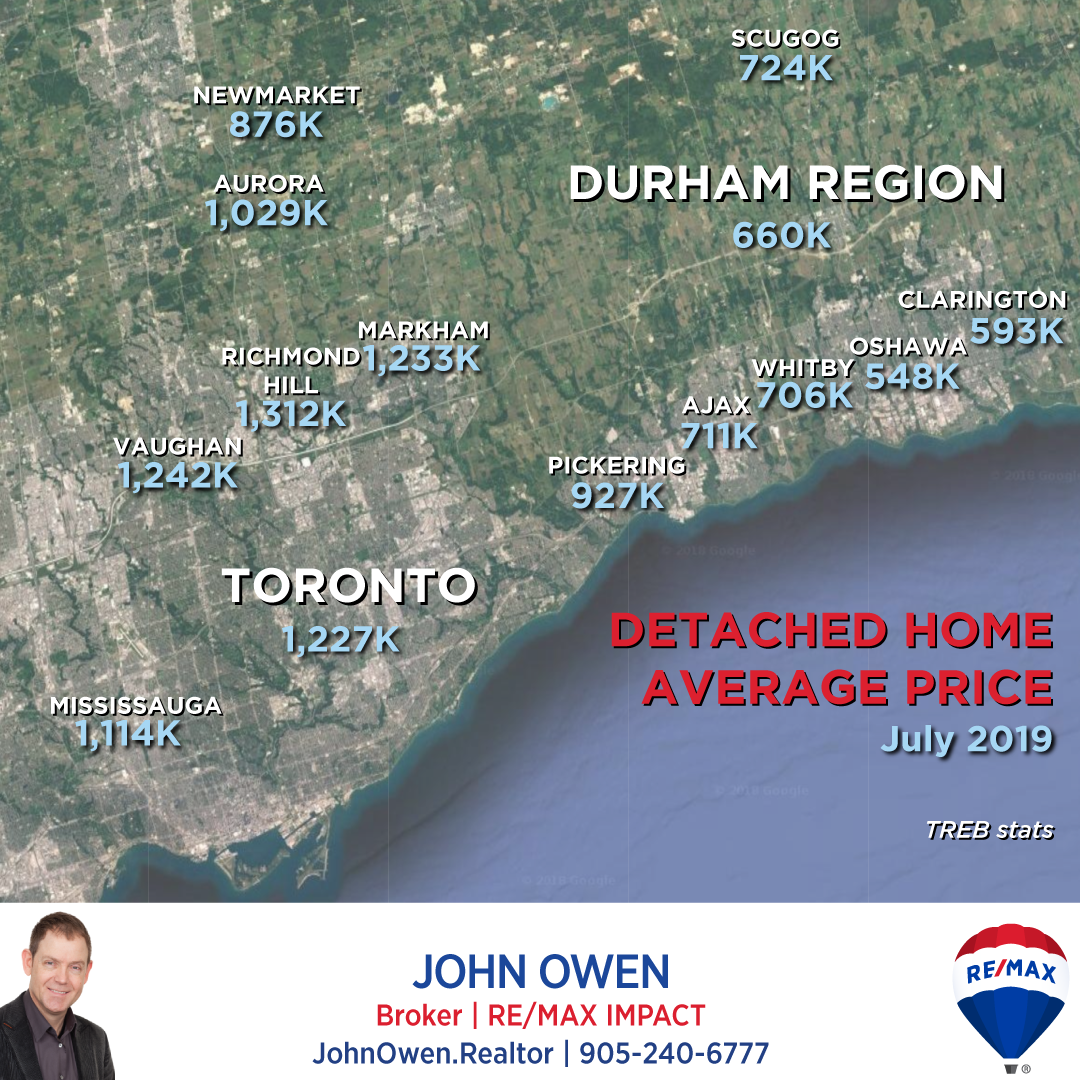 GTA Detached Home Prices