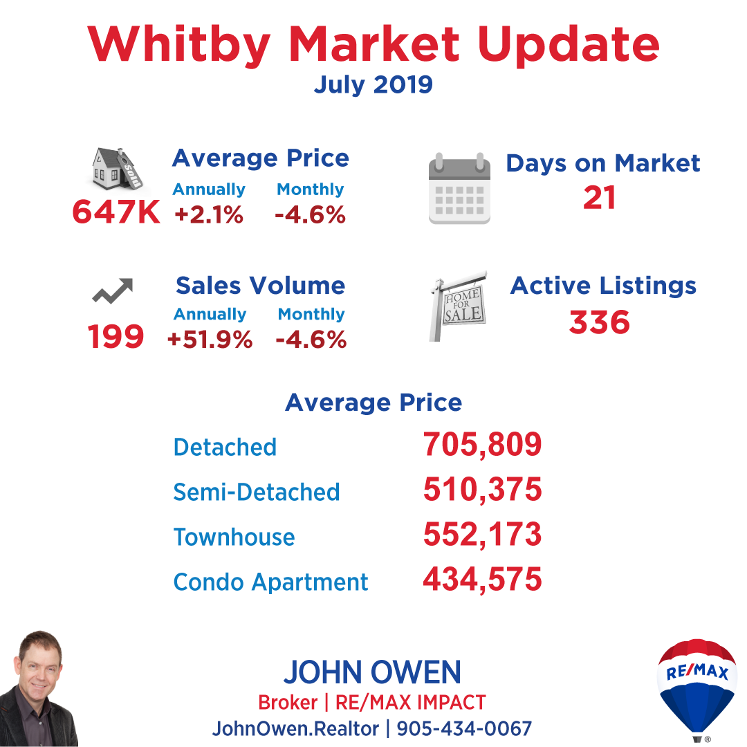 Whitby Real Estate Market Report