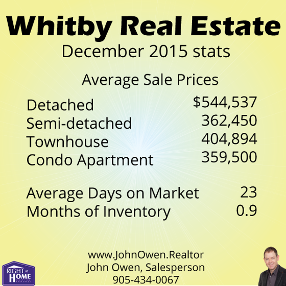 Whitby Real Estate Sales December 2015