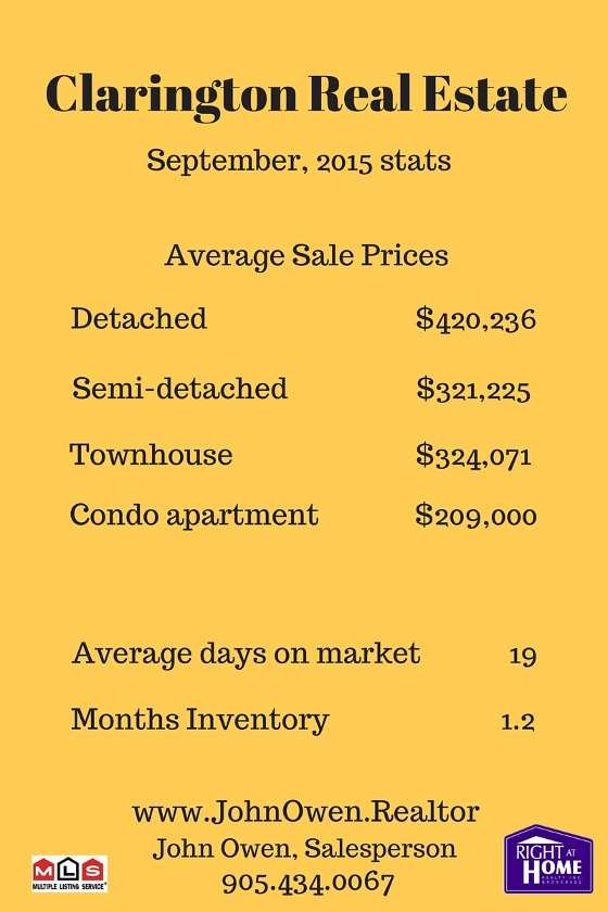 Clarington Real Estate September 2015