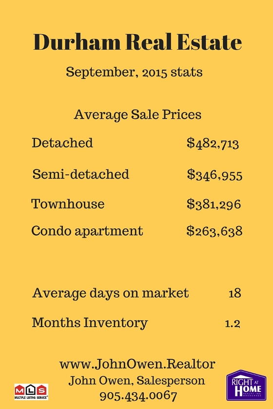 Durham Region Real Estate Sales September 2015