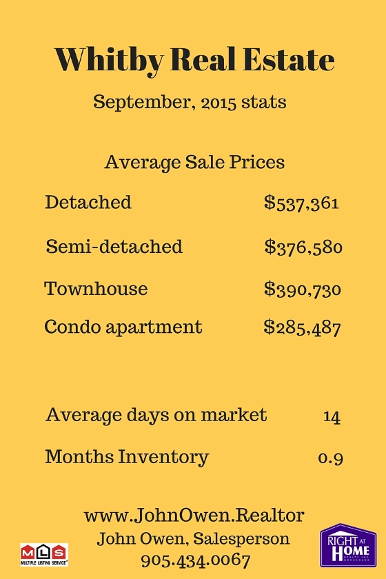 Whitby Real Estate September 2015