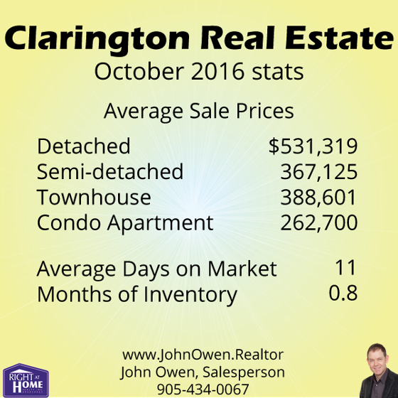 Clarington Real Estate Sales 2016