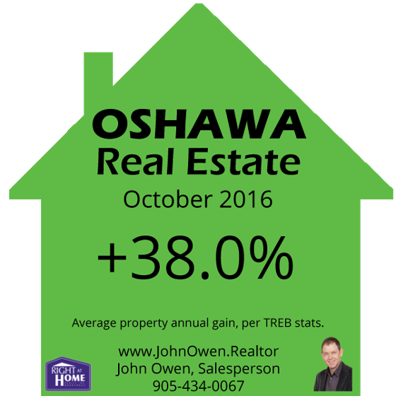 Oshawa Real Estate October 2016
