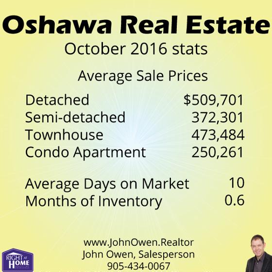 Oshawa Real Estate Sales
