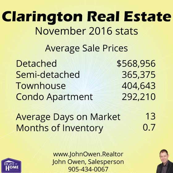 Clarington Real Estate Sales 2016