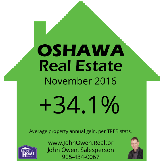 Oshawa Real Estate November 2016