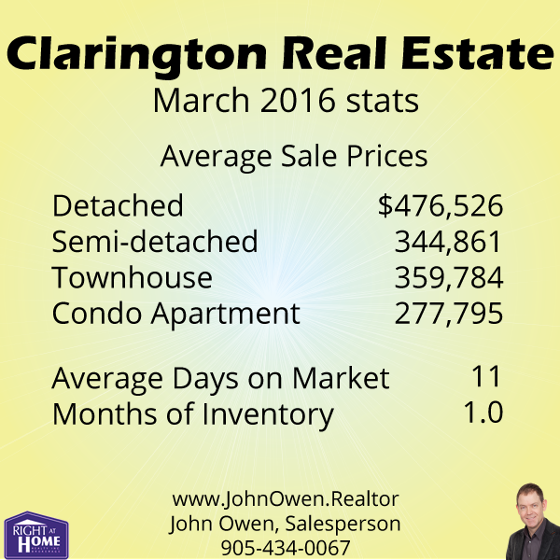 Clarington Real Estate