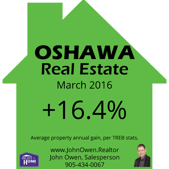 Oshawa Real EstATE