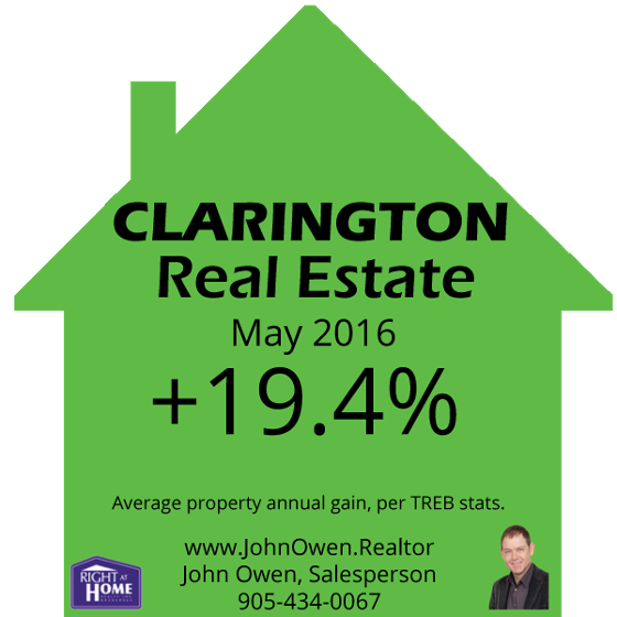 Clarington Real Estate Prices
