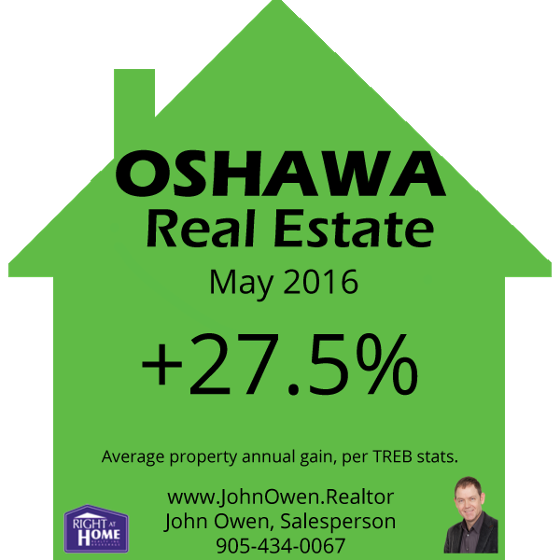Oshawa Real Estate Prices