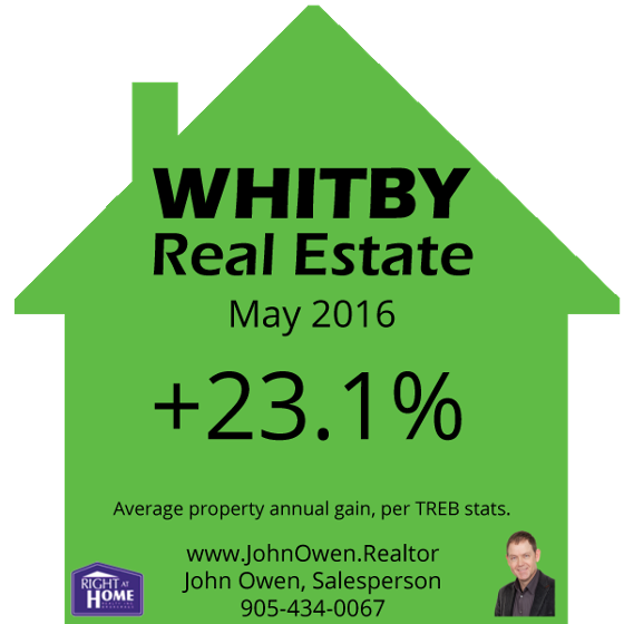 Whitby Real Estate Prices