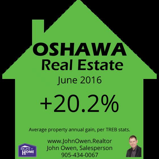 Oshawa Real Estate June 2016