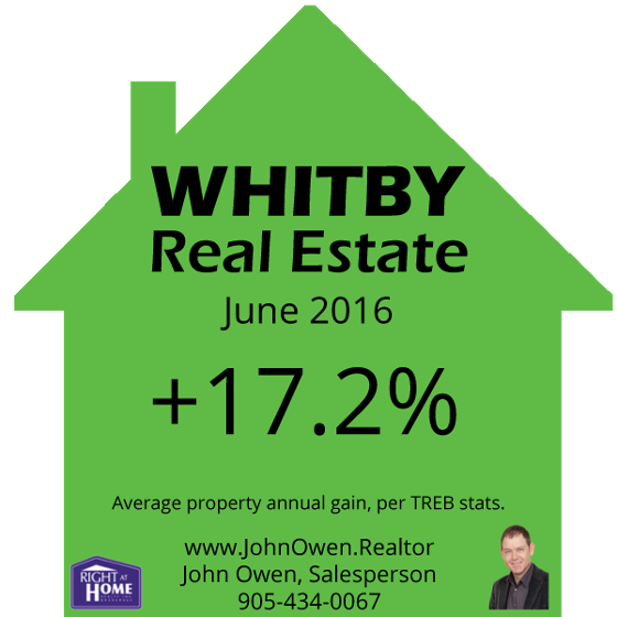 Whitby Real Estate June 2016