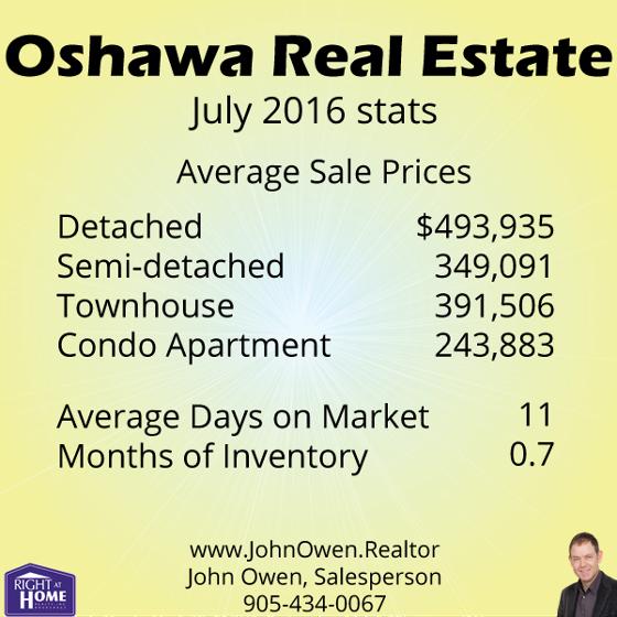 Oshawa Real Estate July 2016