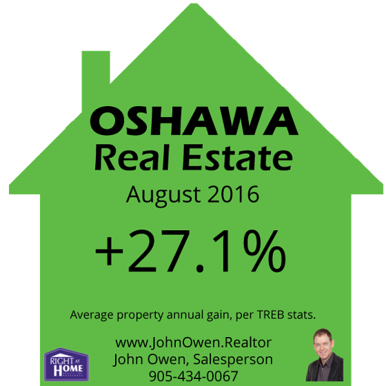 Oshawa Real Estate July 2016
