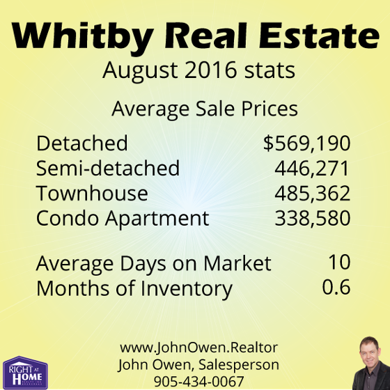 Whitby Real Estate Sales August 2016