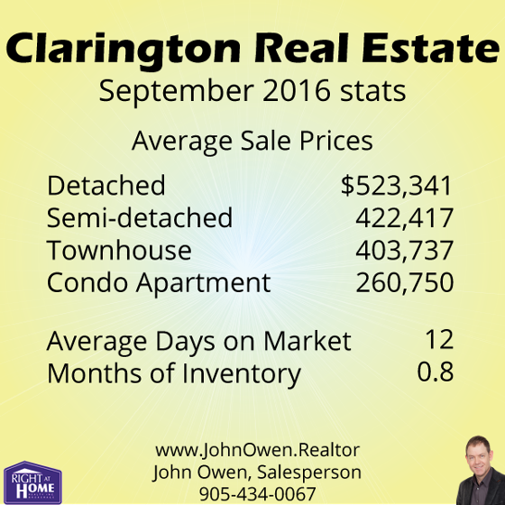 Clarington Real Estate Sales September 2016