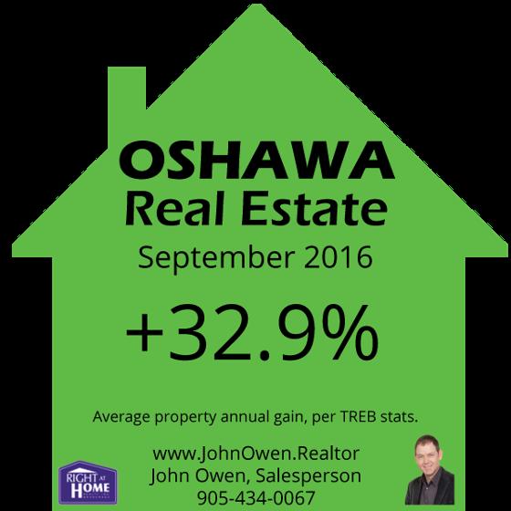 Oshawa Real Estate September 2016