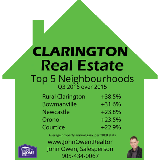 Clarington Real Estate Top Areas