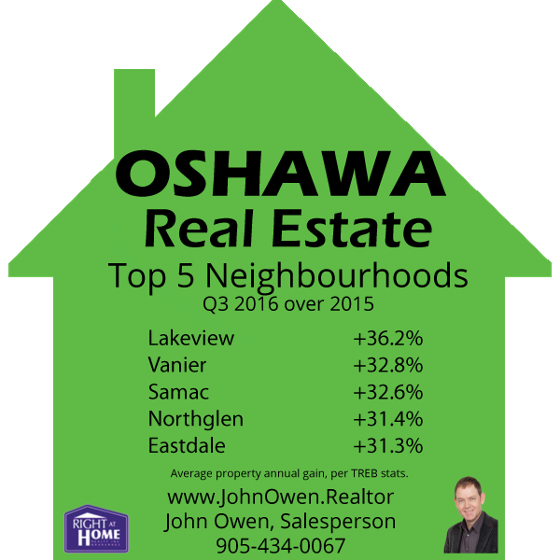 Top Performing Oshawa Areas Real Estate 2016 Q3