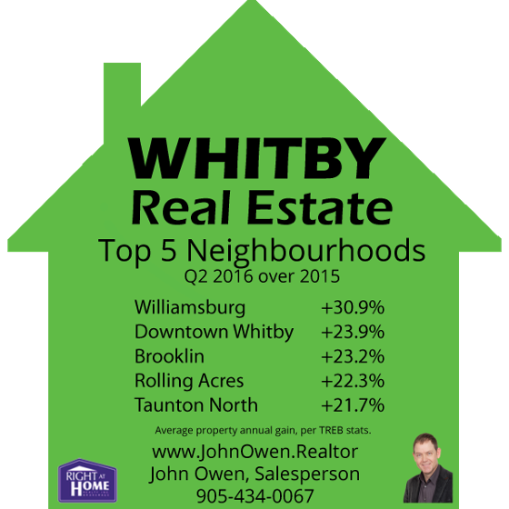 Top Performing Whitby Real Estate Areas