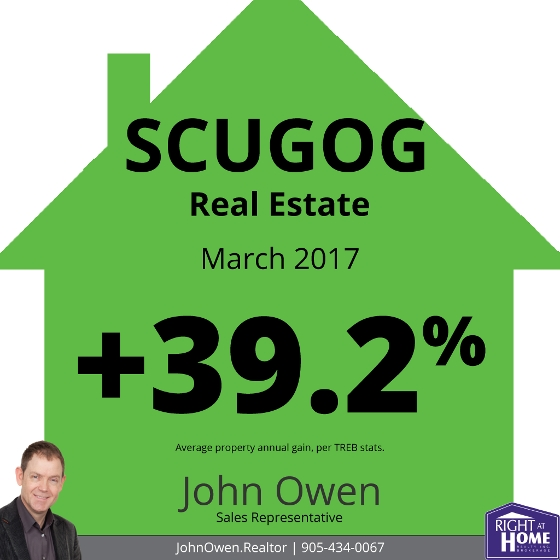 Scugog Real Estate Sales