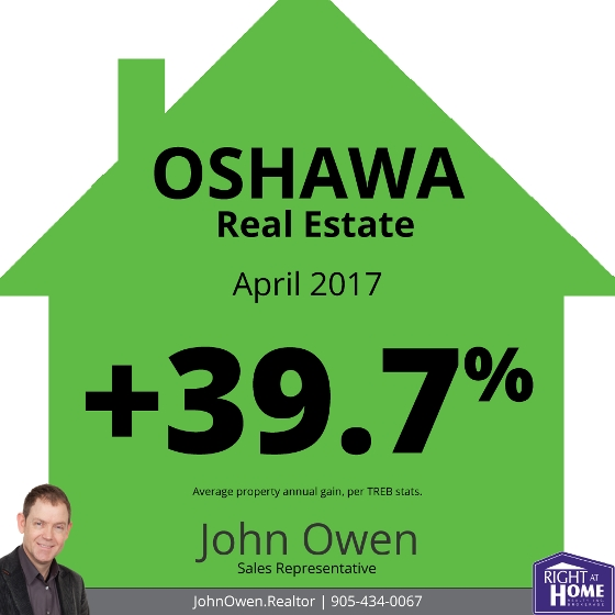 Oshawa real estate sales report