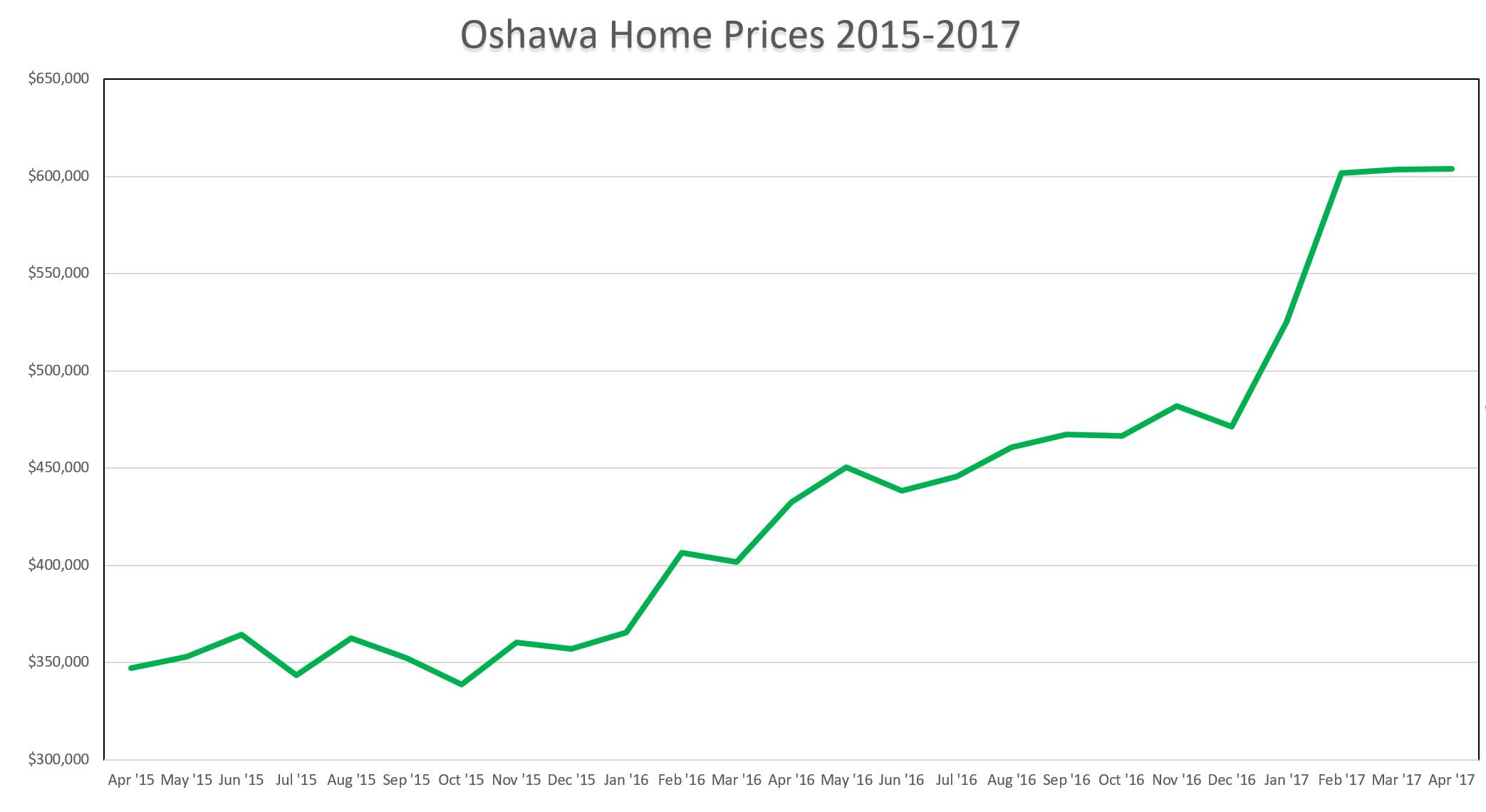 Oshawa Home Prices