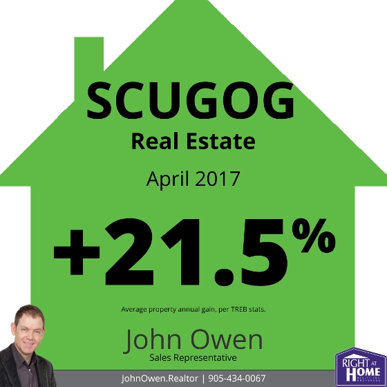 Scugog Real Estate Sales