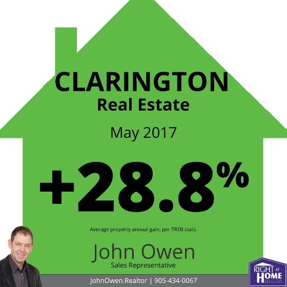 Clarington Real Estate Sales