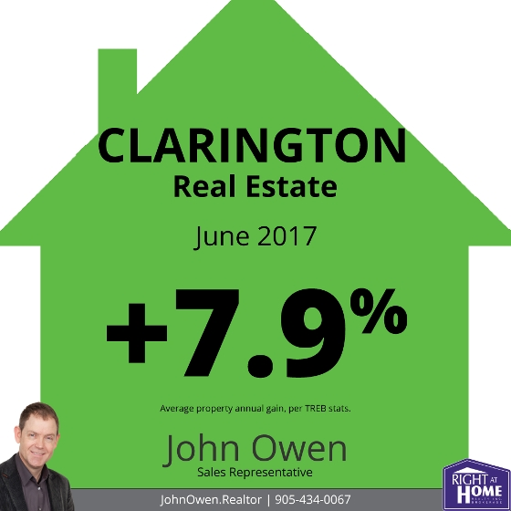 Clarington Real Estate Sales