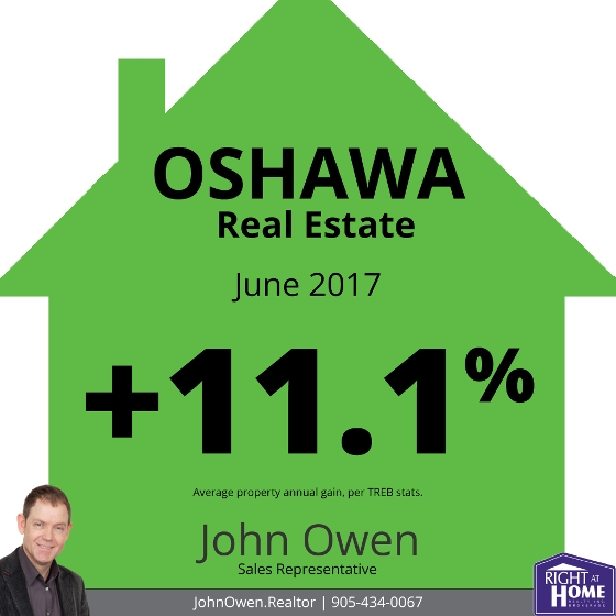 Oshawa real estate market report