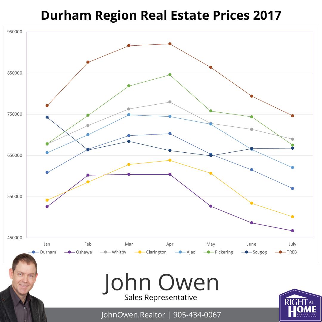 Durham Region Real Estate Prices 2017