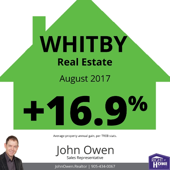Whitby Real Estate Sales