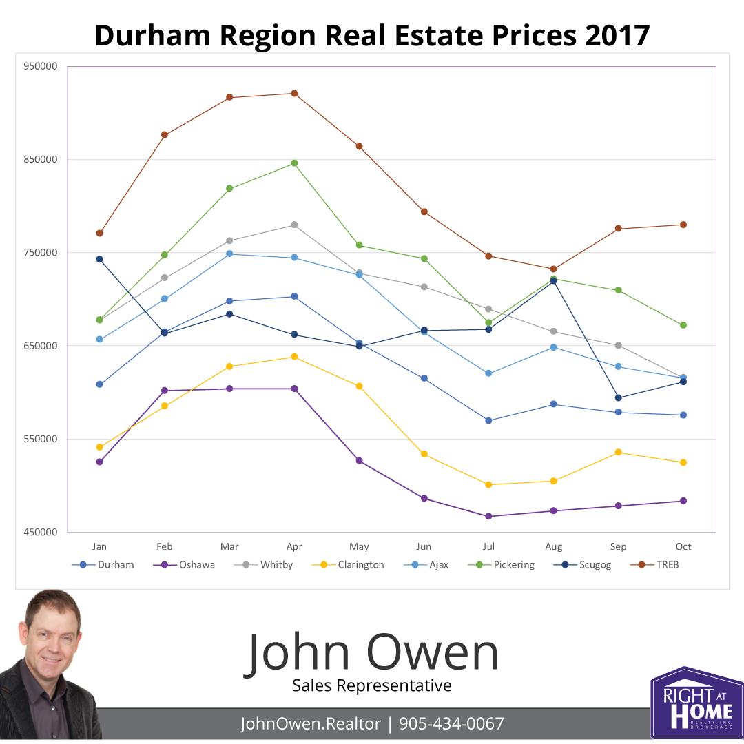 Durham Region Real Estate Sales 2017