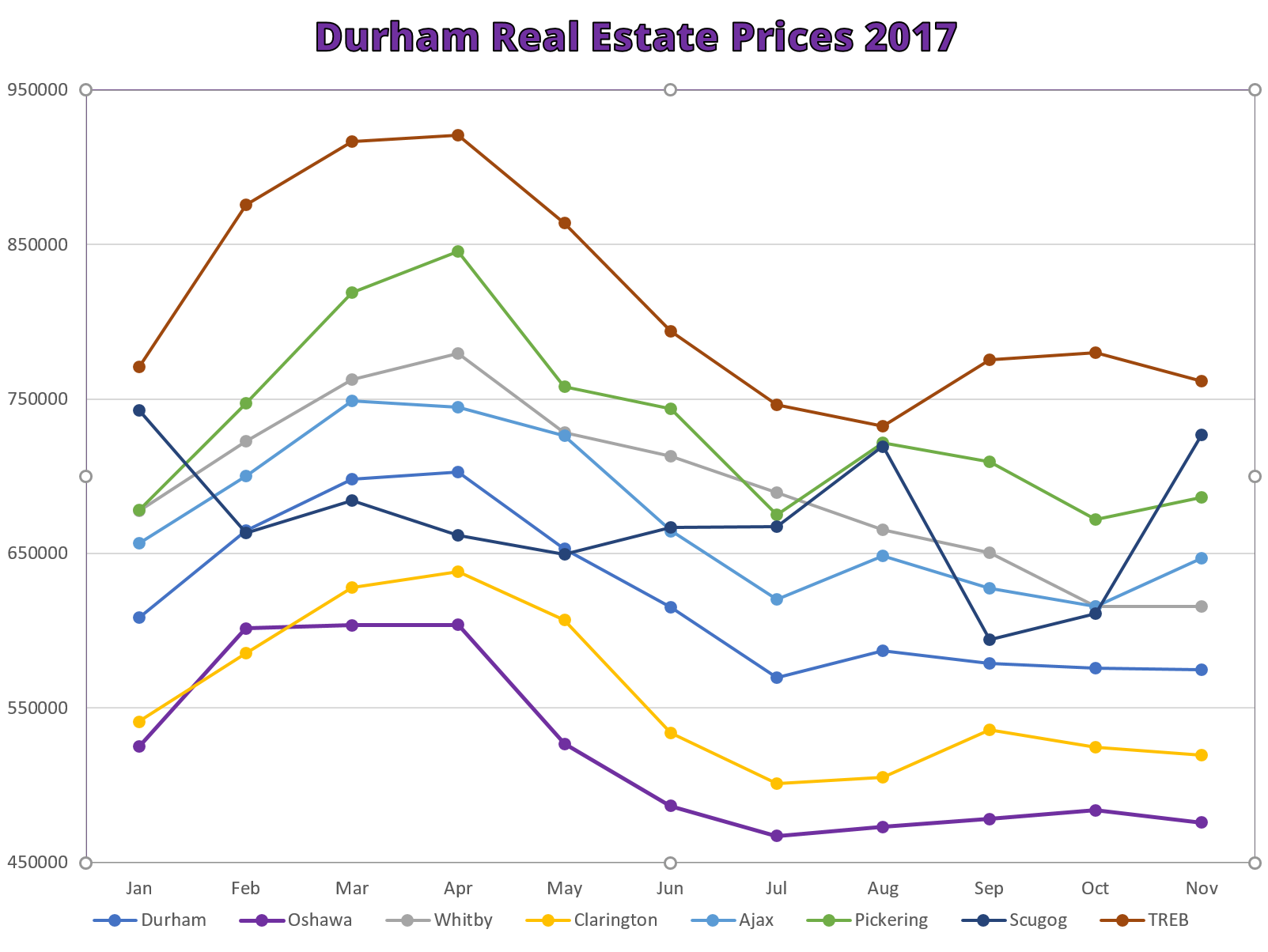 Durham Region Real Estate Prices 2017