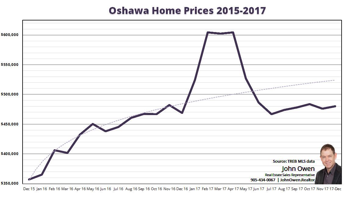 Oshawa Home Prices