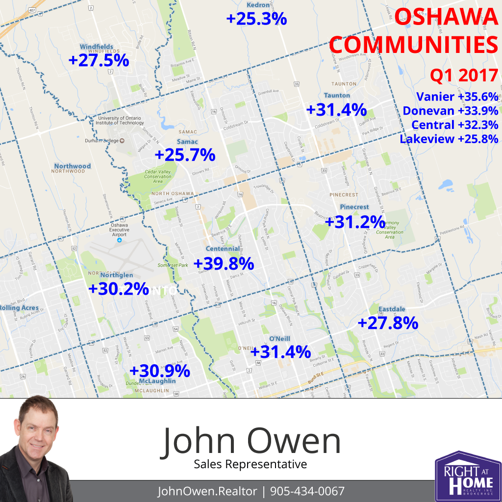 Oshawa Real Estate Top Communities