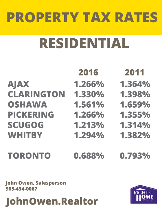 Oshawa Property Tax Rates