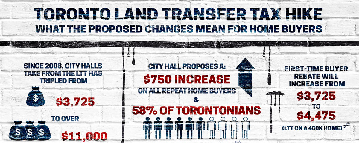 Toronto Land Transfer Tax
